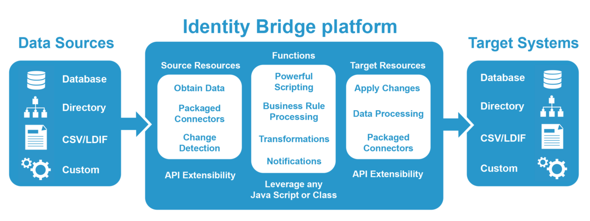 Identity-Bridge-diagram-UPDATE-1200x449